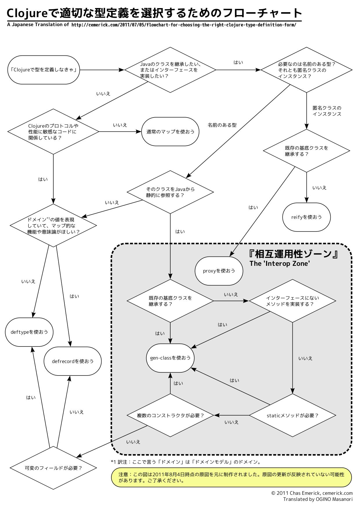 Clojure で適切な型定義を選択するためのフローチャート